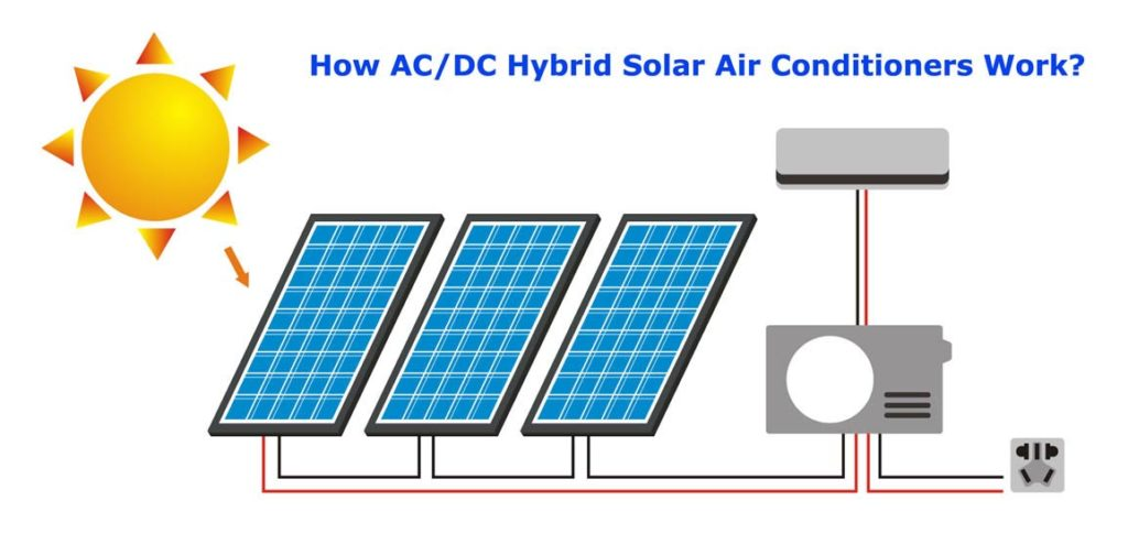 Main Benefits Of Ac Dc Hybrid Solar Air Conditioners